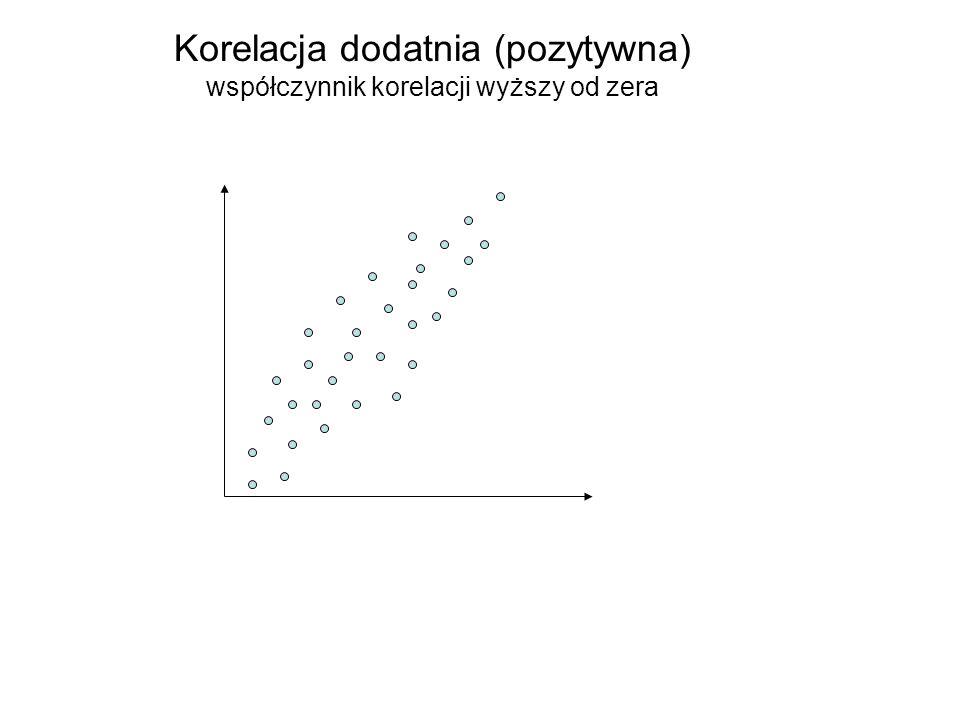 Korelacja dodatnia (pozytywna) współczynnik korelacji wyższy od zera