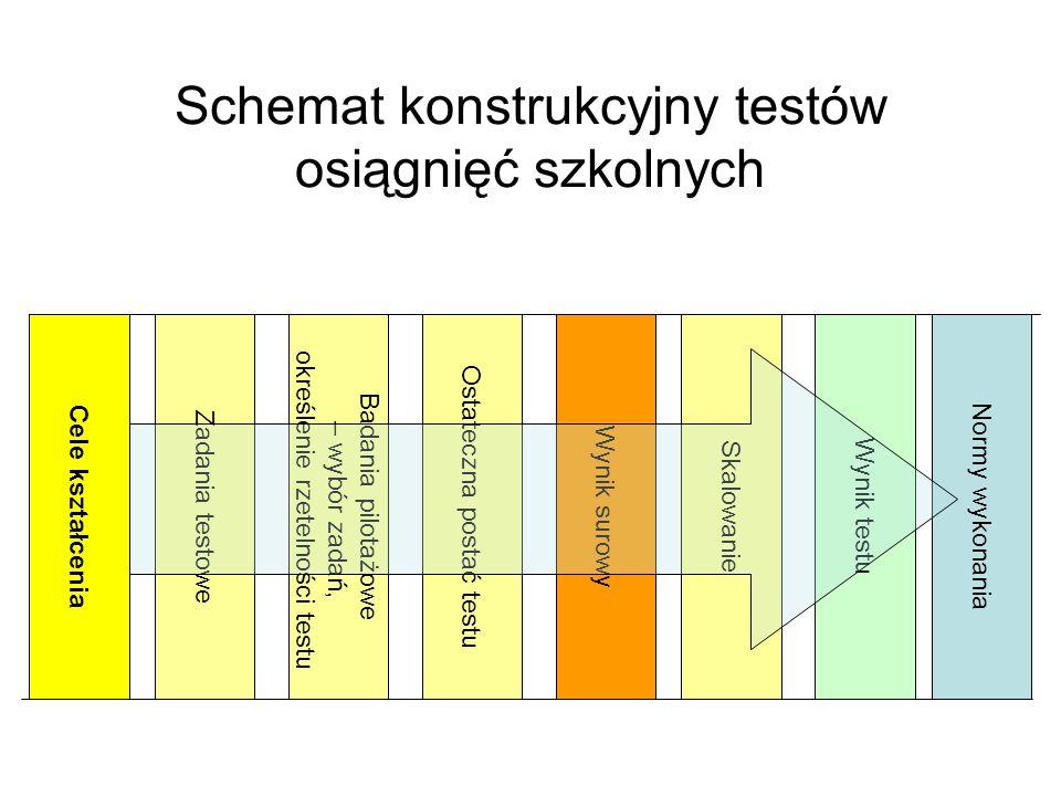 Ostateczna postać testu Badania pilotażowe – wybór zadań, określenie rzetelności testu Schemat konstrukcyjny testów osiągnięć szkolnych Normy wykonaniaWynik surowyZadania testoweCele kształceniaSkalowanieWynik testu