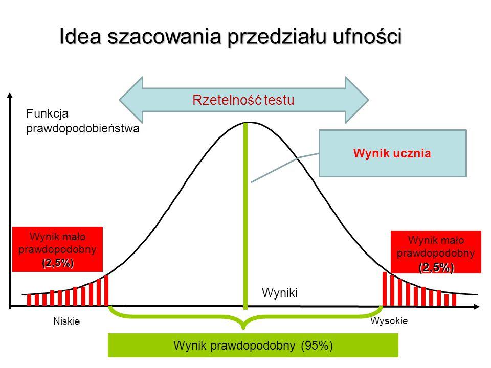 Wyniki Wysokie Niskie Wynik mało prawdopodobny(2,5%) Funkcja prawdopodobieństwa Wynik mało prawdopodobny(2,5%) Wynik prawdopodobny (95%) Rzetelność testu Wynik ucznia