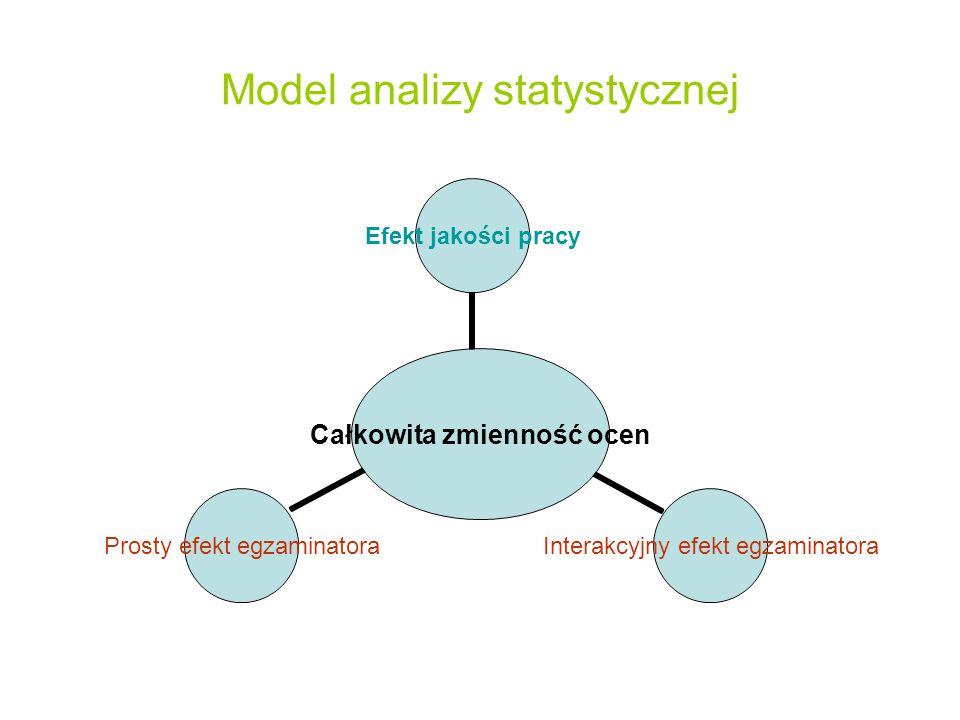 Model analizy statystycznej Całkowita zmienność ocen Efekt jakości pracy Interakcyjny efekt egzaminatora Prosty efekt egzaminatora