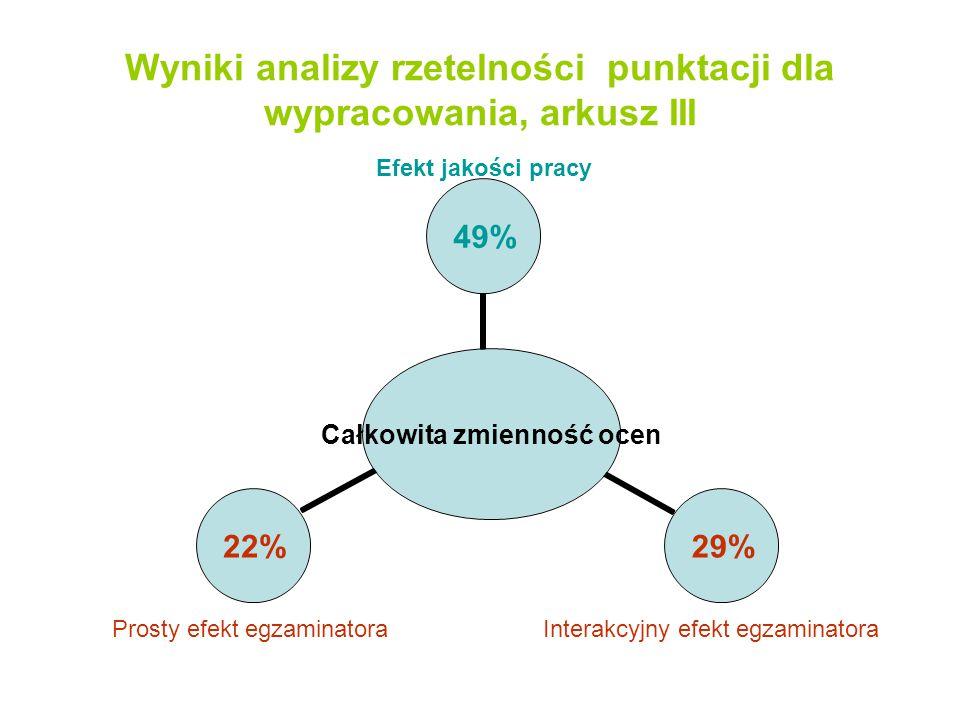 Wyniki analizy rzetelności punktacji dla wypracowania, arkusz III Całkowita zmienność ocen 49%29%22% Efekt jakości pracy Prosty efekt egzaminatoraInte
