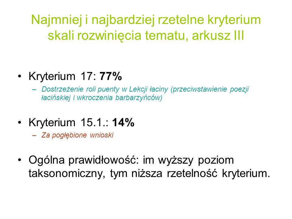 Najmniej i najbardziej rzetelne kryterium skali rozwinięcia tematu, arkusz III Kryterium 17: 77% –Dostrzeżenie roli puenty w Lekcji łaciny (przeciwstawienie poezji łacińskiej i wkroczenia barbarzyńców) Kryterium 15.1.: 14% –Za pogłębione wnioski Ogólna prawidłowość: im wyższy poziom taksonomiczny, tym niższa rzetelność kryterium.
