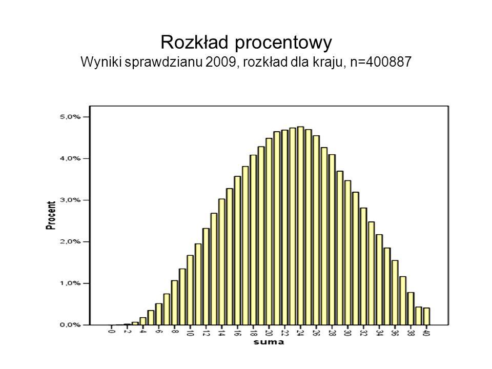 Rozkład procentowy Wyniki sprawdzianu 2009, rozkład dla kraju, n=400887