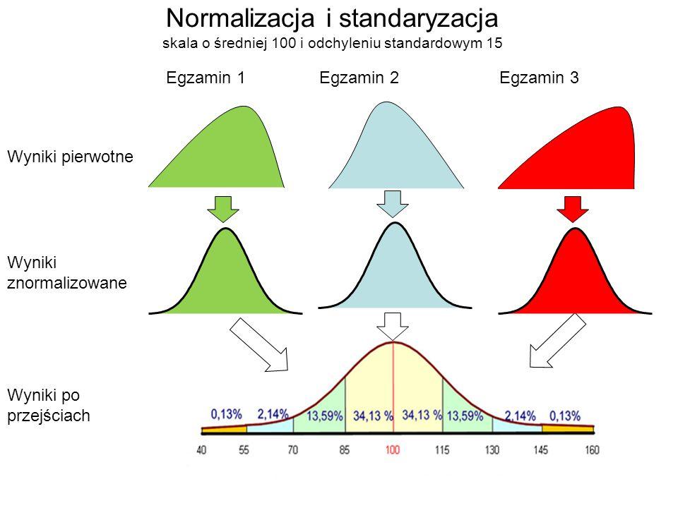 Wyniki pierwotne Wyniki znormalizowane Wyniki po przejściach Egzamin 1Egzamin 2Egzamin 3 Normalizacja i standaryzacja skala o średniej 100 i odchyleniu standardowym 15