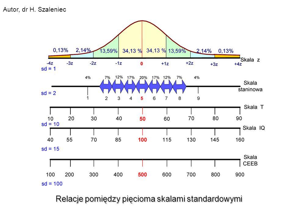 Relacje pomiędzy pięcioma skalami standardowymi Autor, dr H. Szaleniec