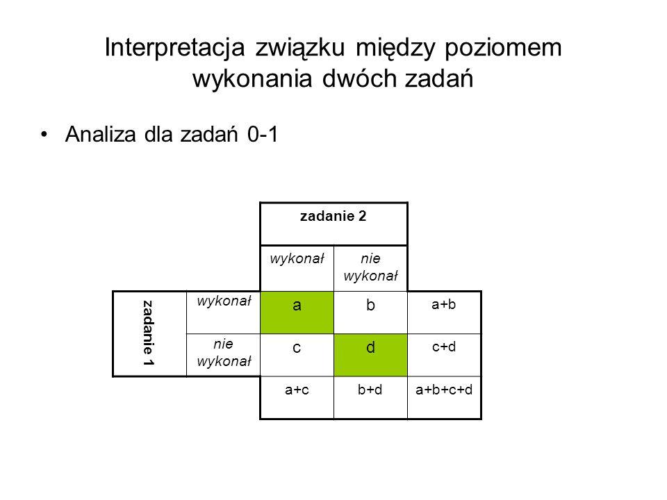 Interpretacja związku między poziomem wykonania dwóch zadań Analiza dla zadań 0-1 zadanie 2 wykonałnie wykonał zadanie 1 wykonał ab a+b nie wykonał cd c+d a+cb+da+b+c+d