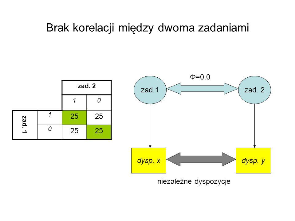 Brak korelacji między dwoma zadaniami zad. 2 10 zad. 1 1 25 0 zad.1zad. 2 dysp. xdysp. y Φ=0,0 niezależne dyspozycje