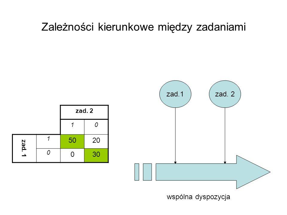 Zależności kierunkowe między zadaniami zad. 2 10 zad. 1 1 5020 0 030 zad.1zad. 2 wspólna dyspozycja