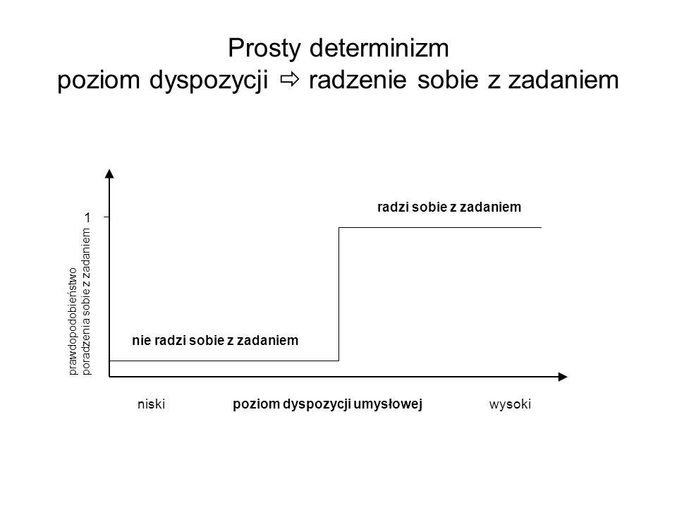 Prosty determinizm poziom dyspozycji  radzenie sobie z zadaniem nie radzi sobie z zadaniem radzi sobie z zadaniem niski poziom dyspozycji umysłowej wysoki prawdopodobieństwo poradzenia sobie z zadaniem 1