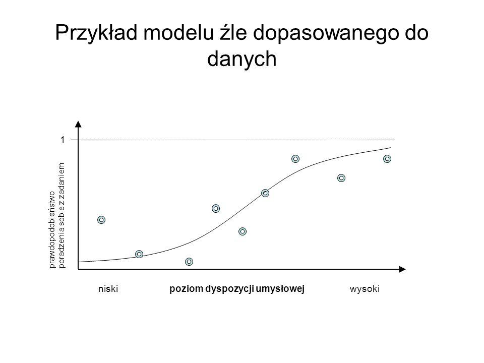 Przykład modelu źle dopasowanego do danych niski poziom dyspozycji umysłowej wysoki 1 prawdopodobieństwo poradzenia sobie z zadaniem