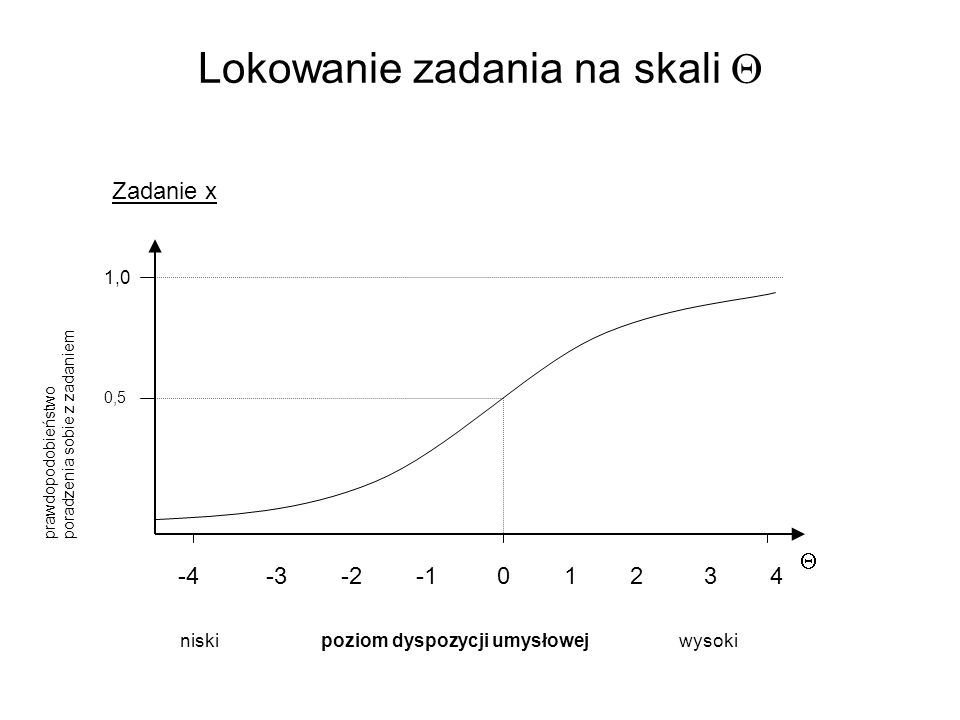 Lokowanie zadania na skali  niski poziom dyspozycji umysłowej wysoki 1,0 prawdopodobieństwo poradzenia sobie z zadaniem  -4 -3 -2 -1 0 1 2 3 4 0,5 Z