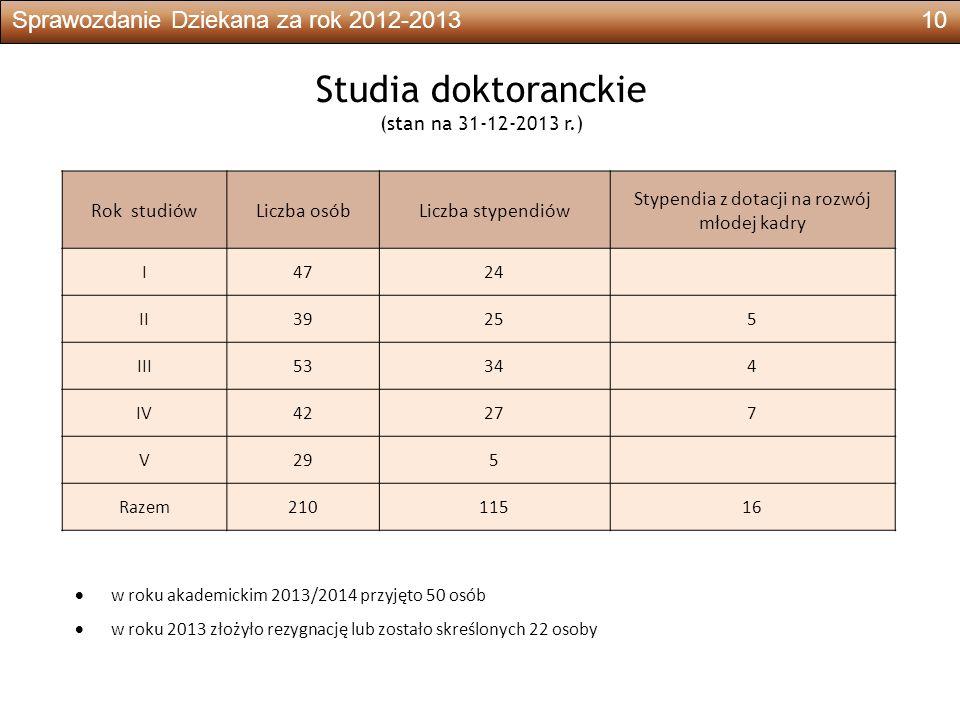 Sprawozdanie Dziekana za rok 2012-201310 Studia doktoranckie (stan na 31-12-2013 r.) Rok studiówLiczba osóbLiczba stypendiów Stypendia z dotacji na rozwój młodej kadry I4724 II39255 III53344 IV42277 V295 Razem21011516  w roku akademickim 2013/2014 przyjęto 50 osób  w roku 2013 złożyło rezygnację lub zostało skreślonych 22 osoby