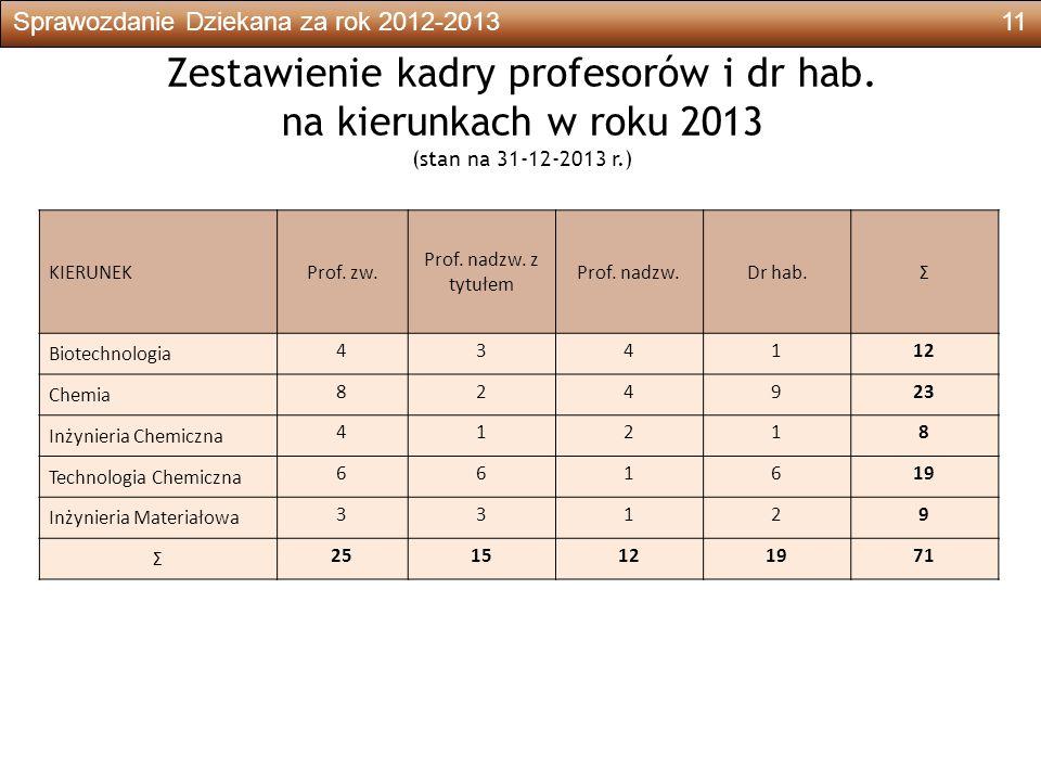 Sprawozdanie Dziekana za rok 2012-201311 Zestawienie kadry profesorów i dr hab.