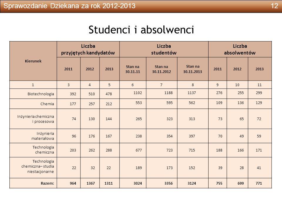 Sprawozdanie Dziekana za rok 2012-201312 Studenci i absolwenci Kierunek Liczba przyjętych kandydatów Liczba studentów Liczba absolwentów 201120122013 Stan na 30.11.11 Stan na 30.11.2012 Stan na 30.11.2013 201120122013 134567891011 Biotechnologia392510478 110211881137276255299 Chemia177257212 553595562109136129 Inżynieria chemiczna i procesowa 74130144265323313736572 Inżynieria materiałowa 96176167238354397704959 Technologia chemiczna 203262288677723715188166171 Technologia chemiczna– studia niestacjonarne 223222189173152392841 Razem:96413671311302433563124755699771