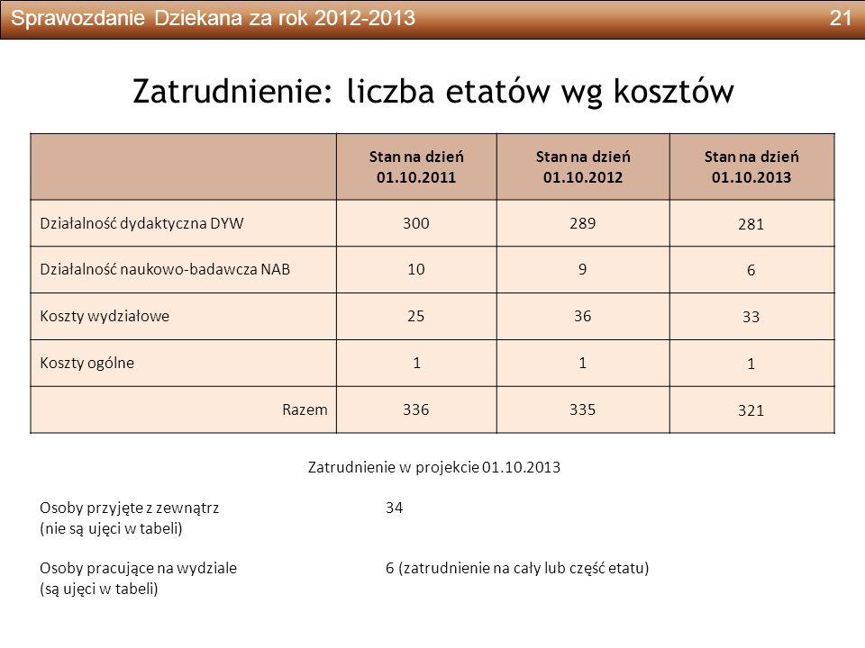 Sprawozdanie Dziekana za rok 2012-201321 Zatrudnienie: liczba etatów wg kosztów Stan na dzień 01.10.2011 Stan na dzień 01.10.2012 Stan na dzień 01.10.2013 Działalność dydaktyczna DYW300289 281 Działalność naukowo-badawcza NAB109 6 Koszty wydziałowe2536 33 Koszty ogólne11 1 Razem336335 321 Zatrudnienie w projekcie 01.10.2013 Osoby przyjęte z zewnątrz34 (nie są ujęci w tabeli) Osoby pracujące na wydziale6 (zatrudnienie na cały lub część etatu) (są ujęci w tabeli)