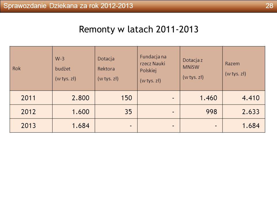 Sprawozdanie Dziekana za rok 2012-201328 Remonty w latach 2011-2013 Rok W-3 budżet (w tys.