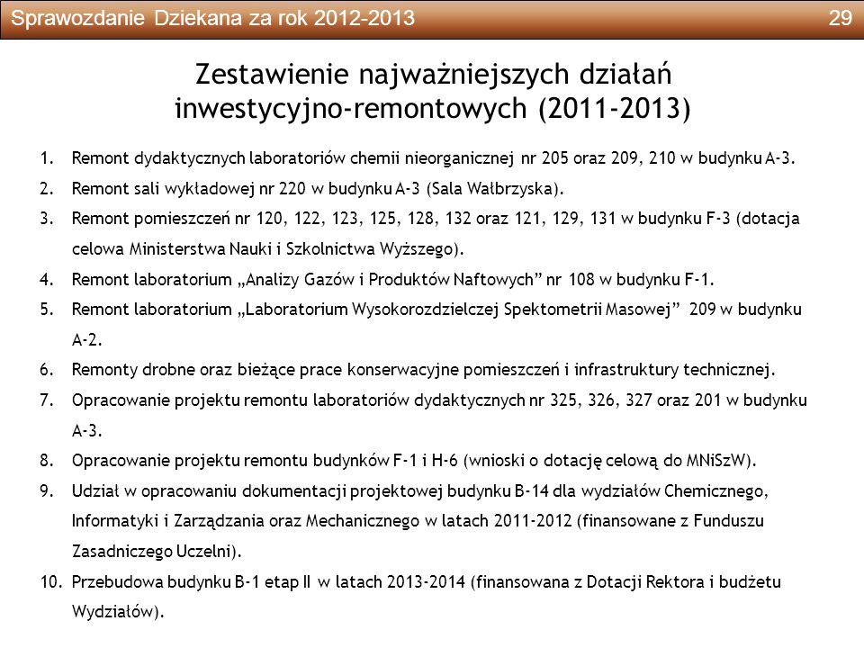 Sprawozdanie Dziekana za rok 2012-201329 Zestawienie najważniejszych działań inwestycyjno-remontowych (2011-2013) 1.Remont dydaktycznych laboratoriów chemii nieorganicznej nr 205 oraz 209, 210 w budynku A-3.