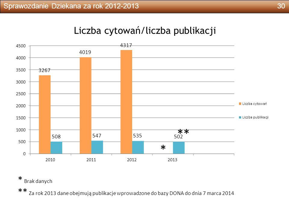 Sprawozdanie Dziekana za rok 2012-201330 Liczba cytowań/liczba publikacji * Brak danych ** Za rok 2013 dane obejmują publikacje wprowadzone do bazy DONA do dnia 7 marca 2014