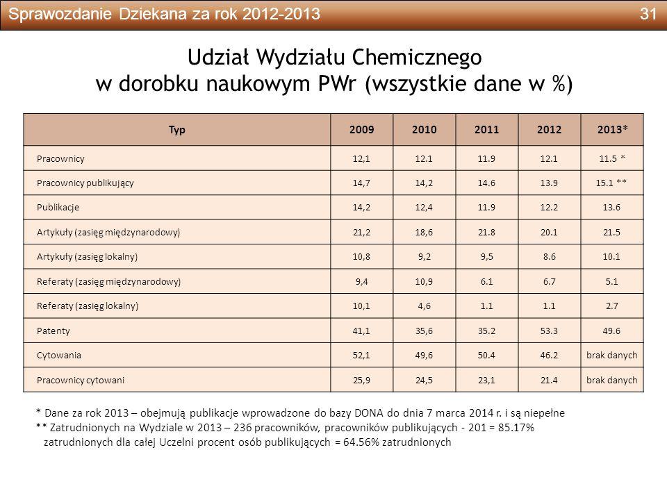 Sprawozdanie Dziekana za rok 2012-201331 Udział Wydziału Chemicznego w dorobku naukowym PWr (wszystkie dane w %) Typ2009201020112012 2013* Pracownicy12,112.111.912.1 11.5 * Pracownicy publikujący14,714,214.613.915.1 ** Publikacje14,212,411.912.213.6 Artykuły (zasięg międzynarodowy)21,218,621.820.121.5 Artykuły (zasięg lokalny)10,89,29,58.610.1 Referaty (zasięg międzynarodowy)9,410,96.16.75.1 Referaty (zasięg lokalny)10,14,61.1 2.7 Patenty41,135,635.253.349.6 Cytowania52,149,650.446.2brak danych Pracownicy cytowani25,924,523,121.4brak danych * Dane za rok 2013 – obejmują publikacje wprowadzone do bazy DONA do dnia 7 marca 2014 r.