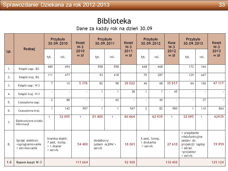 Sprawozdanie Dziekana za rok 2012-201333 Biblioteka Dane za każdy rok na dzień 30.09 Lp.