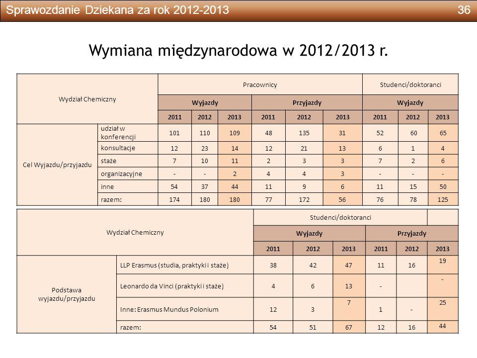Sprawozdanie Dziekana za rok 2012-201336 Wymiana międzynarodowa w 2012/2013 r.
