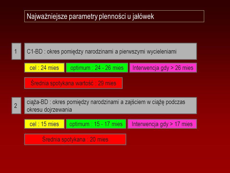 Najważniejsze parametry plenności u jałówek C1-BD : okres pomiędzy narodzinami a pierwszymi wycieleniami ciąża-BD : okres pomiędzy narodzinami a zajśc