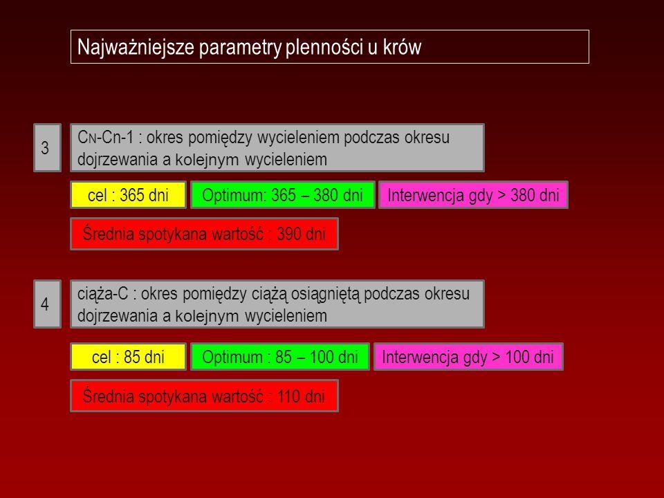 Najważniejsze parametry plenności u krów C N -Cn-1 : okres pomiędzy wycieleniem podczas okresu dojrzewania a kolejnym wycieleniem ciąża-C : okres pomi