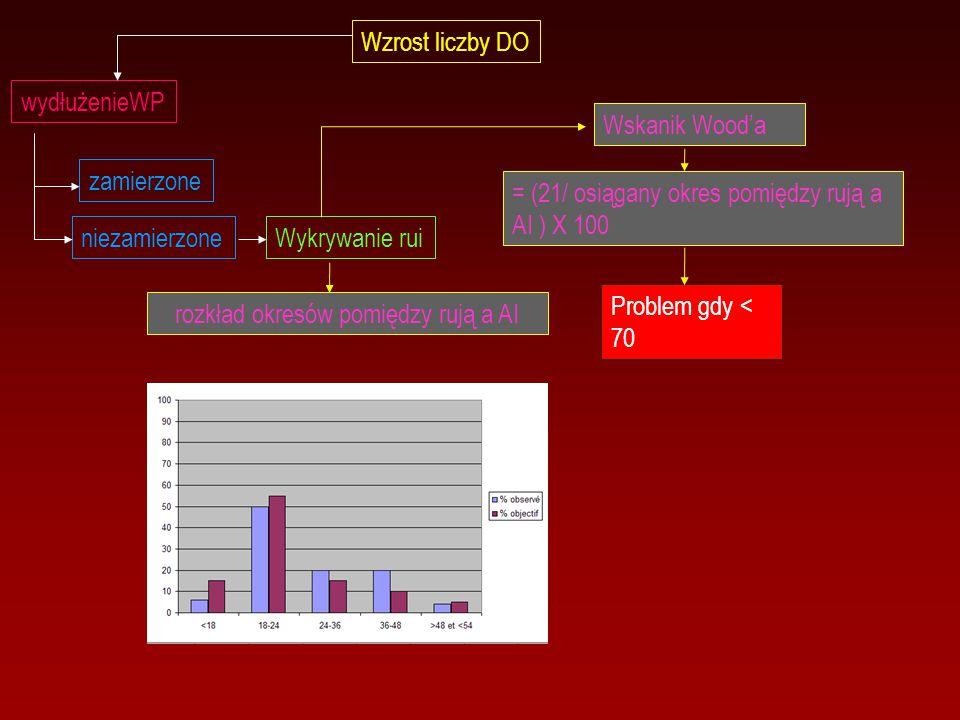 Wzrost liczby DO wydłużenieWP zamierzone niezamierzoneWykrywanie rui Wskanik Wood'a = (21/ osiągany okres pomiędzy rują a AI ) X 100 Problem gdy < 70