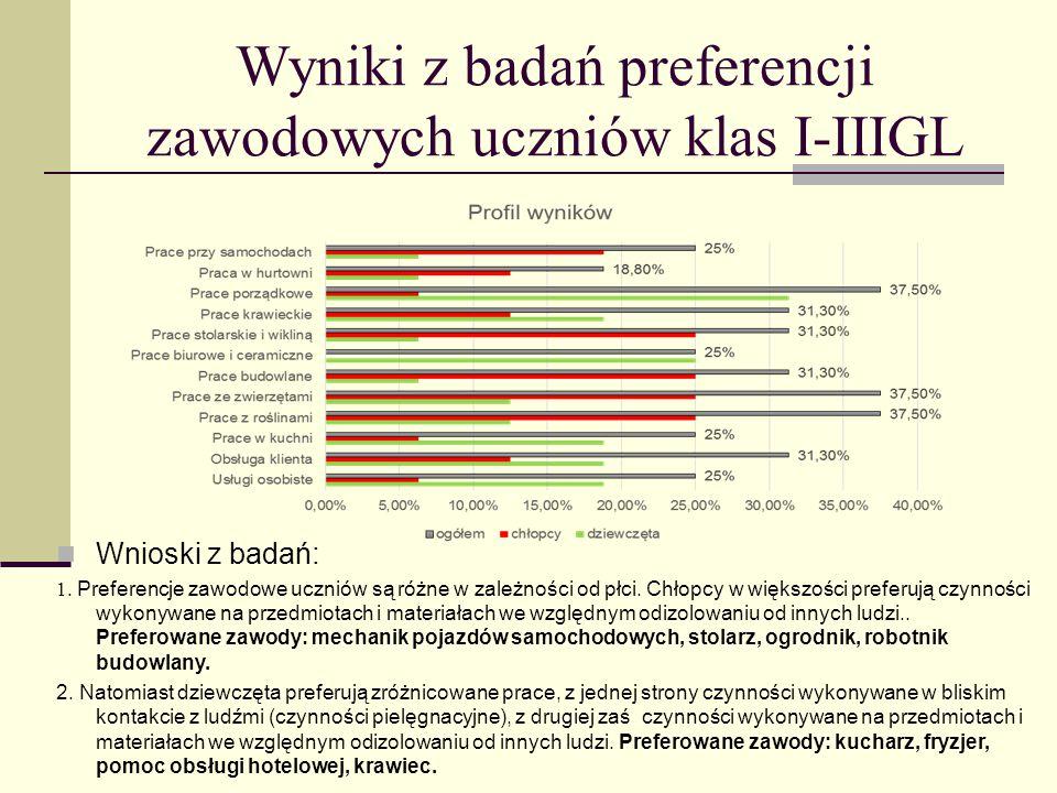 Wyniki z badań preferencji zawodowych uczniów klas I-IIIGL Wnioski z badań: 1. Preferencje zawodowe uczniów są różne w zależności od płci. Chłopcy w w