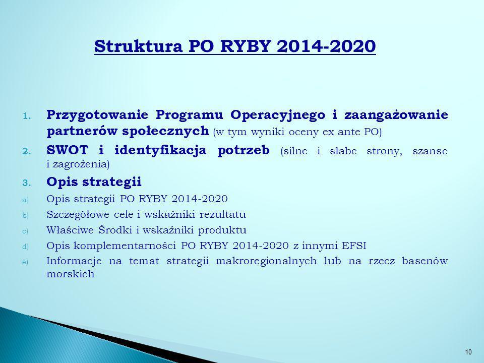 Struktura PO RYBY 2014-2020 1.