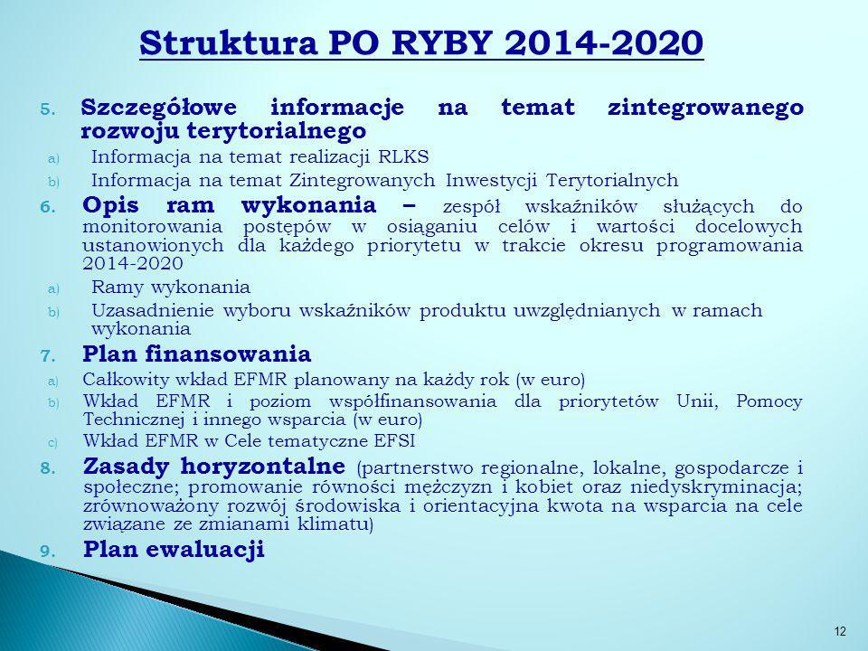 Struktura PO RYBY 2014-2020 5.