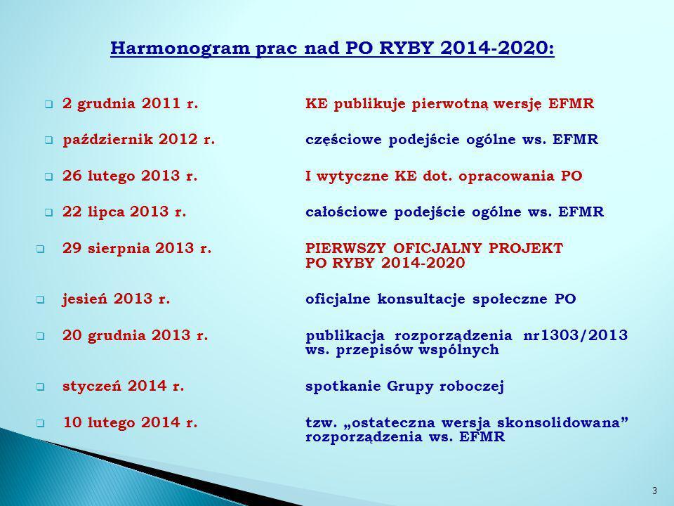 Struktura PO RYBY 2014-2020 11.