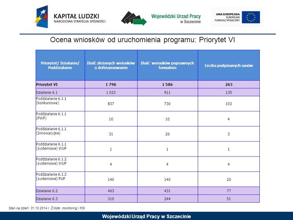 Wojewódzki Urząd Pracy w Szczecinie Ocena wniosków od uruchomienia programu: Priorytet VI Stan na dzień: 31.10.2014 r.