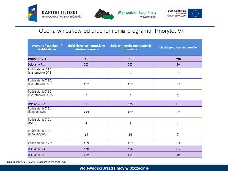 Wojewódzki Urząd Pracy w Szczecinie Ocena wniosków od uruchomienia programu: Priorytet VII Stan na dzień: 31.10.2014 r.