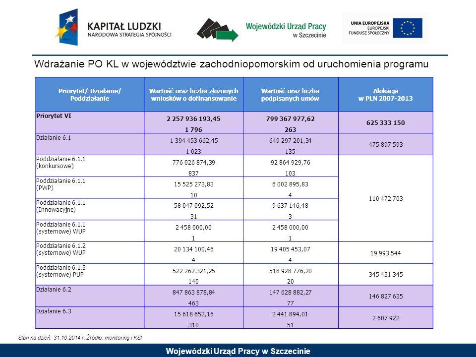 Wojewódzki Urząd Pracy w Szczecinie Ocena wniosków od uruchomienia programu: Priorytet VIII Stan na dzień: 31.10.2014 r.