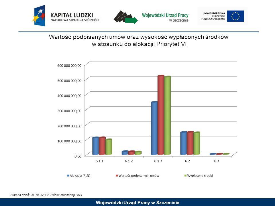 Wojewódzki Urząd Pracy w Szczecinie Wartość podpisanych umów oraz wysokość wypłaconych środków w stosunku do alokacji: Priorytet VI Stan na dzień: 31.10.2014 r.