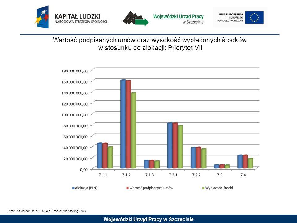Wojewódzki Urząd Pracy w Szczecinie Wartość podpisanych umów oraz wysokość wypłaconych środków w stosunku do alokacji: Priorytet VII Stan na dzień: 31.10.2014 r.