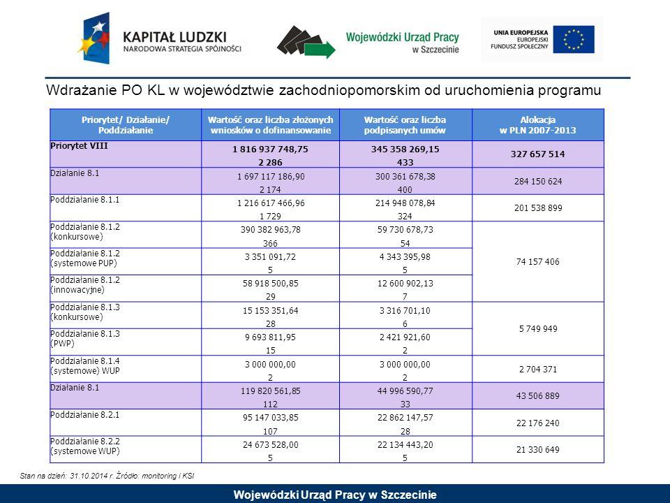 Wojewódzki Urząd Pracy w Szczecinie Wartość podpisanych umów oraz wysokość wypłaconych środków w stosunku do alokacji: Priorytet VIII Stan na dzień: 31.10.2014 r.