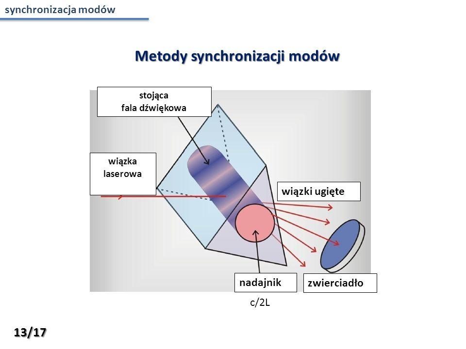 Metody synchronizacji modów stojąca fala dźwiękowa wiązka laserowa nadajnik zwierciadło wiązki ugięte c/2L 13/17 synchronizacja modów
