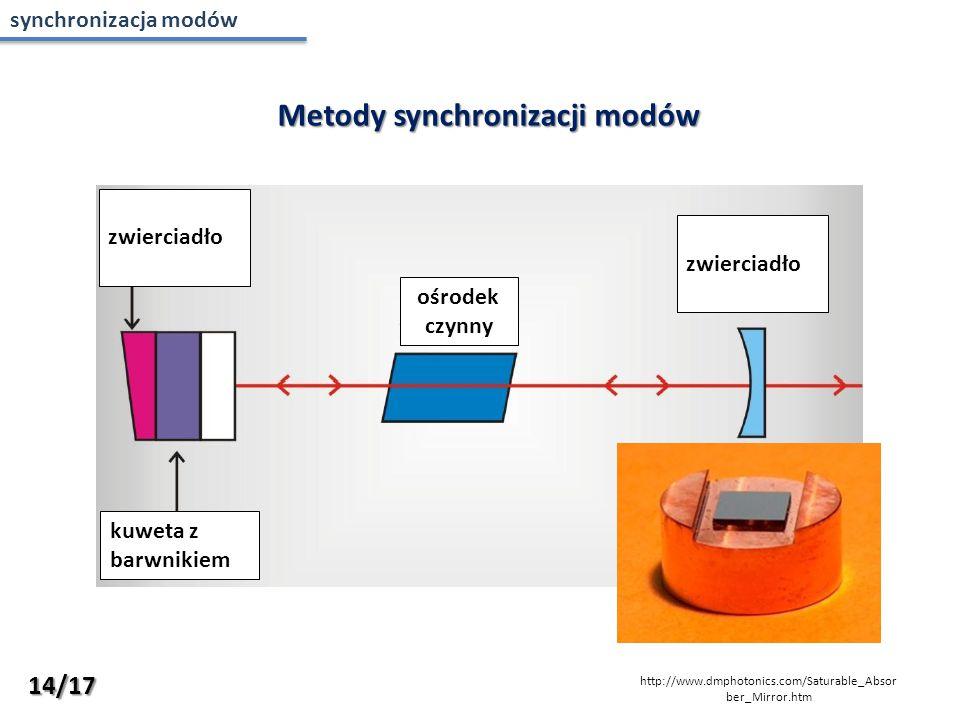 Metody synchronizacji modów zwierciadło kuweta z barwnikiem ośrodek czynny zwierciadło http://www.dmphotonics.com/Saturable_Absor ber_Mirror.htm 14/17 synchronizacja modów