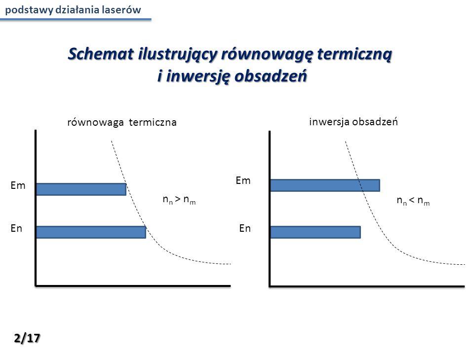 Em En n n > n m En n n < n m równowaga termiczna inwersja obsadzeń Schemat ilustrujący równowagę termiczną i inwersję obsadzeń Em 2/17 podstawy działania laserów