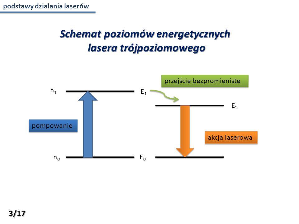 n1n1 n0n0 pompowanie akcja laserowa E0E0 E1E1 E2E2 przejście bezpromieniste Schemat poziomów energetycznych lasera trójpoziomowego 3/17 podstawy działania laserów
