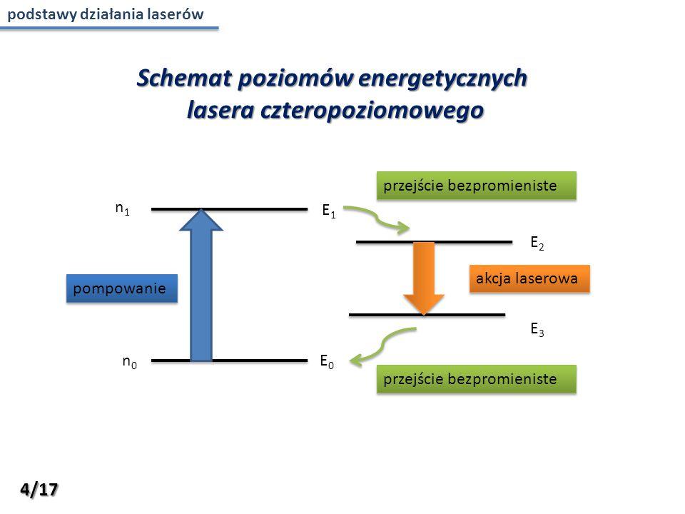 n1n1 n0n0 pompowanie akcja laserowa E0E0 E1E1 E2E2 przejście bezpromieniste Schemat poziomów energetycznych lasera czteropoziomowego E3E3 przejście be