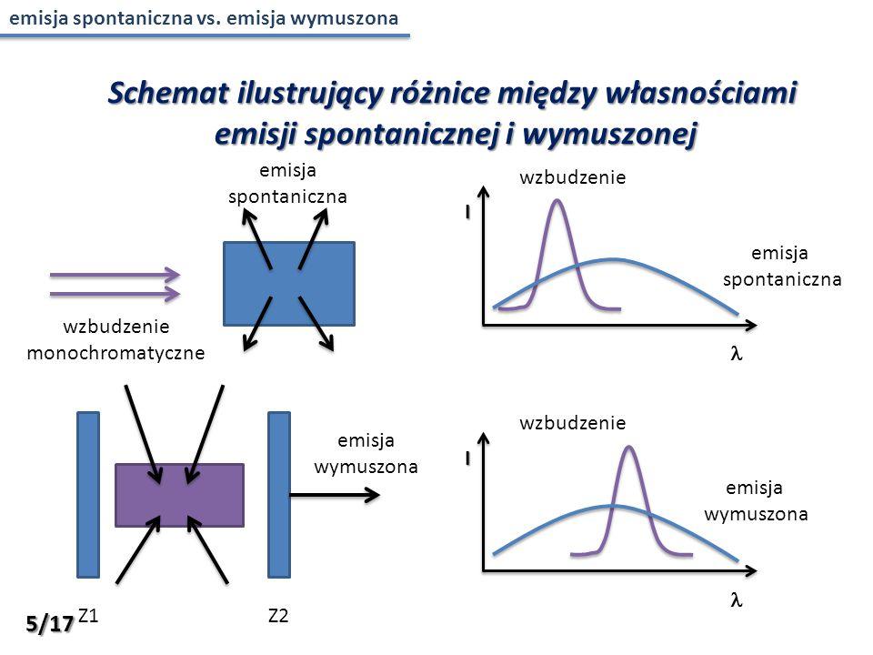 wzbudzenie monochromatyczne emisja spontaniczna wzbudzenie I emisja spontaniczna emisja wymuszona Z1Z2 wzbudzenie I emisja wymuszona Schemat ilustrujący różnice między własnościami emisji spontanicznej i wymuszonej 5/17 emisja spontaniczna vs.