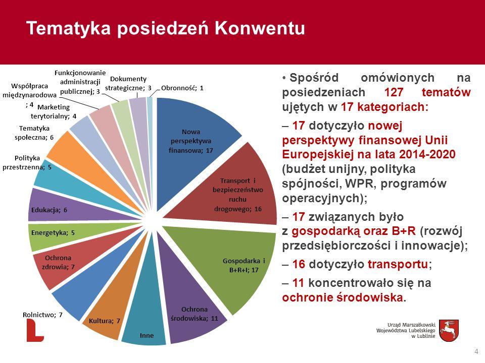 4 Tematyka posiedzeń Konwentu Spośród omówionych na posiedzeniach 127 tematów ujętych w 17 kategoriach: – 17 dotyczyło nowej perspektywy finansowej Unii Europejskiej na lata 2014-2020 (budżet unijny, polityka spójności, WPR, programów operacyjnych); – 17 związanych było z gospodarką oraz B+R (rozwój przedsiębiorczości i innowacje); – 16 dotyczyło transportu; – 11 koncentrowało się na ochronie środowiska.