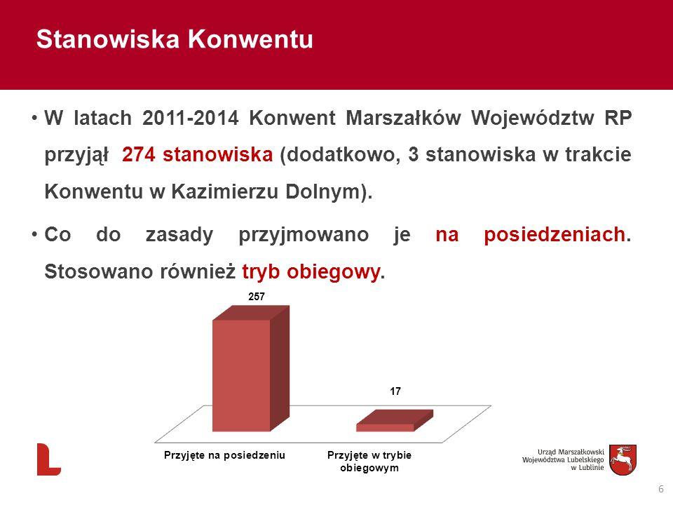 6 Stanowiska Konwentu W latach 2011-2014 Konwent Marszałków Województw RP przyjął 274 stanowiska (dodatkowo, 3 stanowiska w trakcie Konwentu w Kazimie