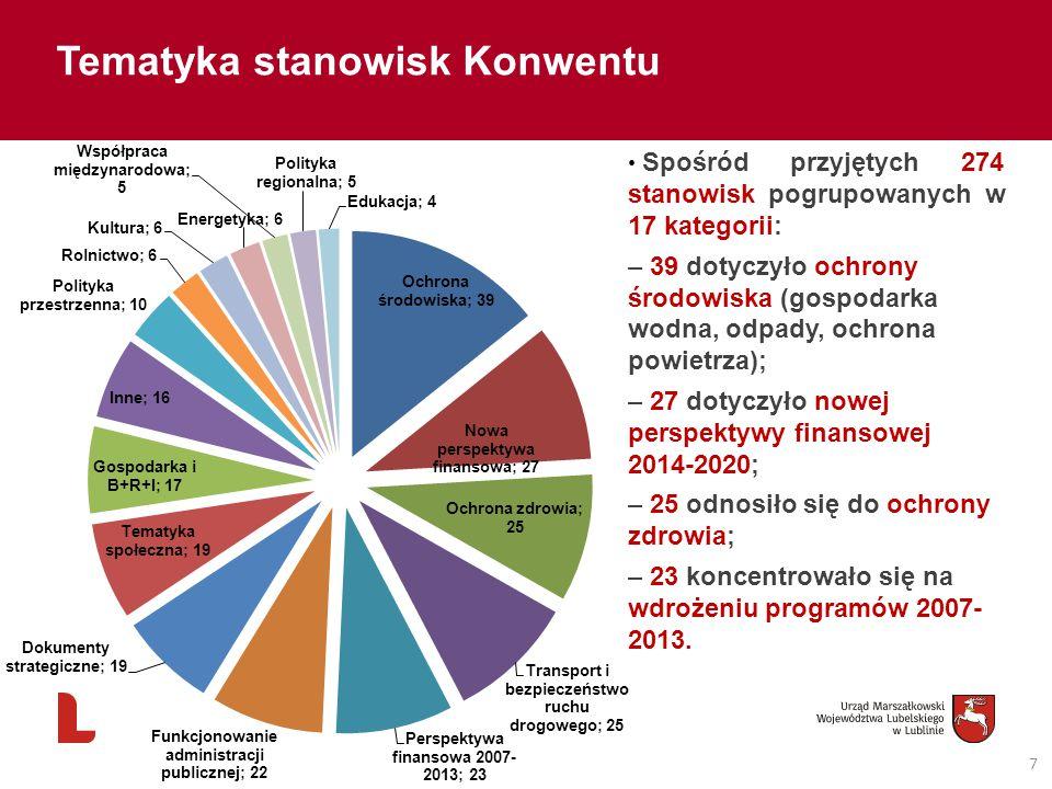 7 Tematyka stanowisk Konwentu Spośród przyjętych 274 stanowisk pogrupowanych w 17 kategorii: – 39 dotyczyło ochrony środowiska (gospodarka wodna, odpady, ochrona powietrza); – 27 dotyczyło nowej perspektywy finansowej 2014-2020; – 25 odnosiło się do ochrony zdrowia; – 23 koncentrowało się na wdrożeniu programów 2007- 2013.