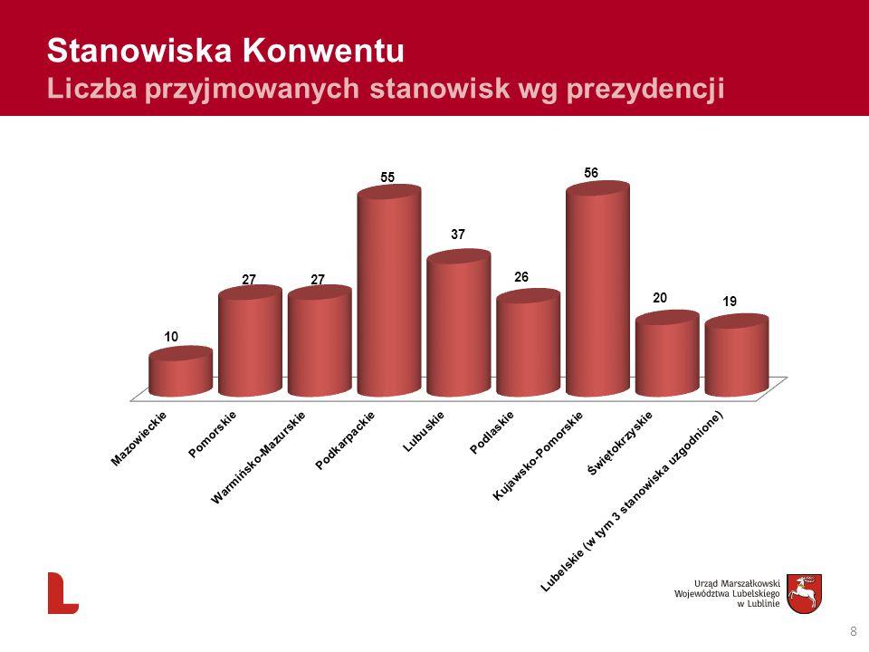 8 Stanowiska Konwentu Liczba przyjmowanych stanowisk wg prezydencji
