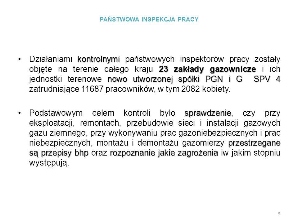 PAŃSTWOWA INSPEKCJA PRACY kontrolnymi 23 zakłady gazownicze nowo utworzonej spółki PGN i G SPV 4Działaniami kontrolnymi państwowych inspektorów pracy