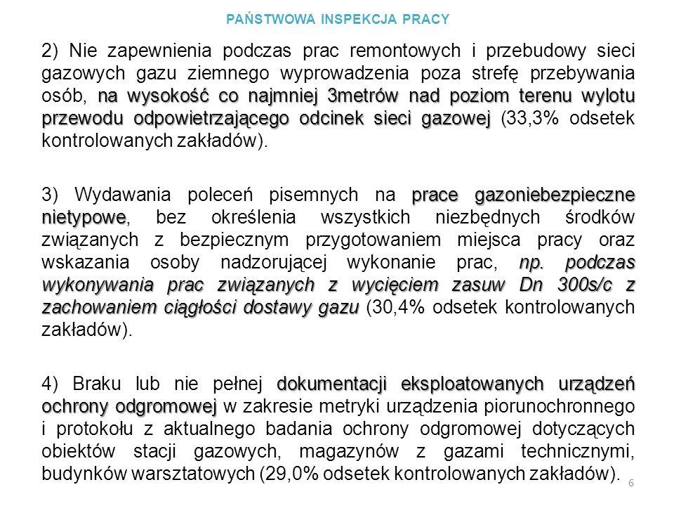 PAŃSTWOWA INSPEKCJA PRACY tablicami informacyjno – ostrzegawczymi terenu prowadzone roboty ziemne 5) Braku oznakowania tablicami informacyjno – ostrzegawczymi i zabezpieczenia przed dostępem osób nieupoważnionych terenu, na którym były prowadzone roboty ziemne związane z przebudową i remontem sieci gazowej (28,6% odsetek kontrolowanych zakładów).